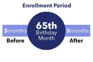 medicare-enrollment-period-300x200
